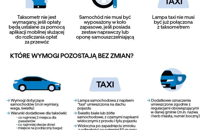 Taxi – Zmiany od stycznia 2020r. Brak konieczności posiadania taksometra elektronicznego.